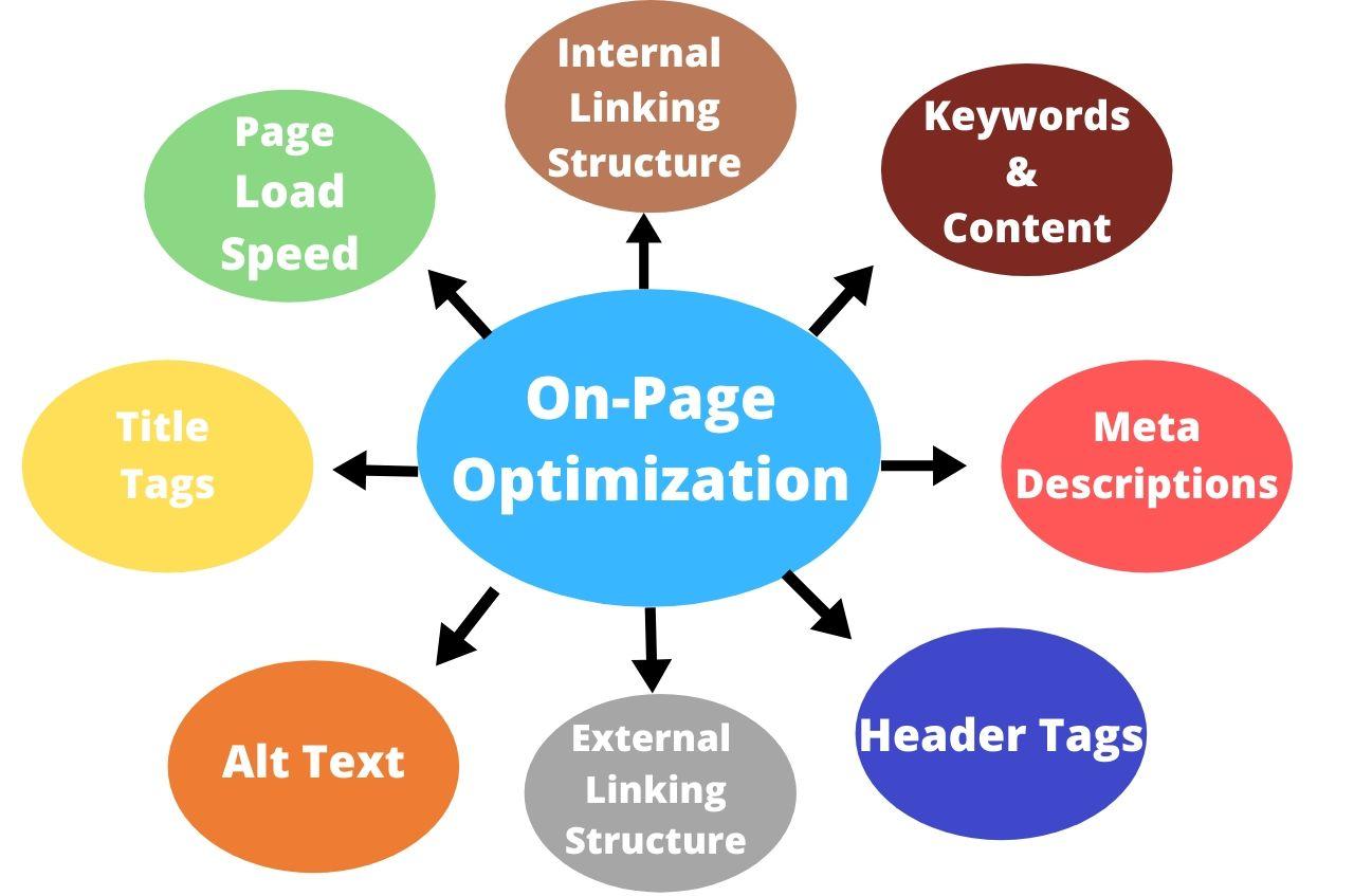On page optimization Search engine optimization